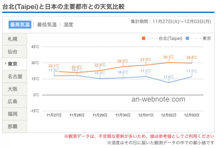 台湾・台北と東京の気温比較(旅行前11/27〜12/3)
