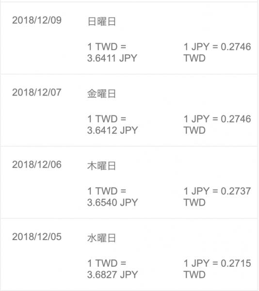 2018.12.5~9までの台湾ドル(元)レート