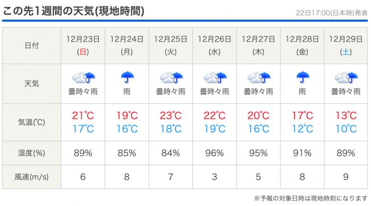 台北の12月後半天気予報